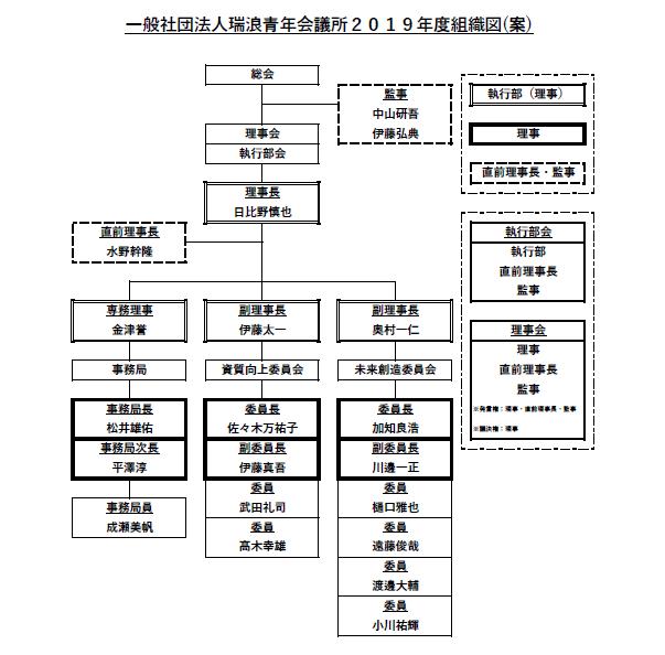 2019年新組織図
